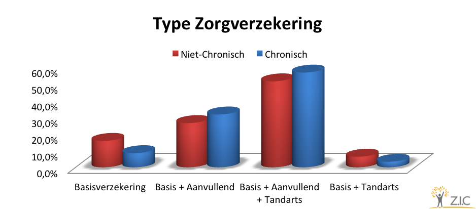 Type Zorgverzekering