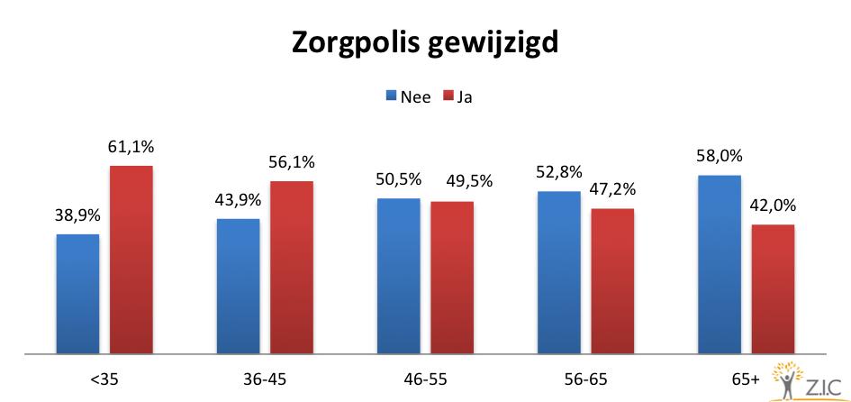 Wijziging Zorgpolis
