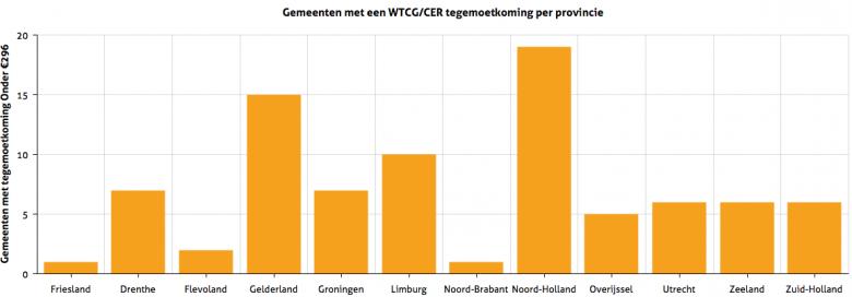 WTCG:CER vergoeding1