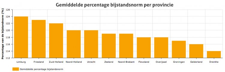 percentage-bijstandsnorm
