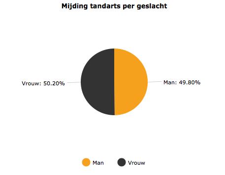 relatie zoeken Middelburg